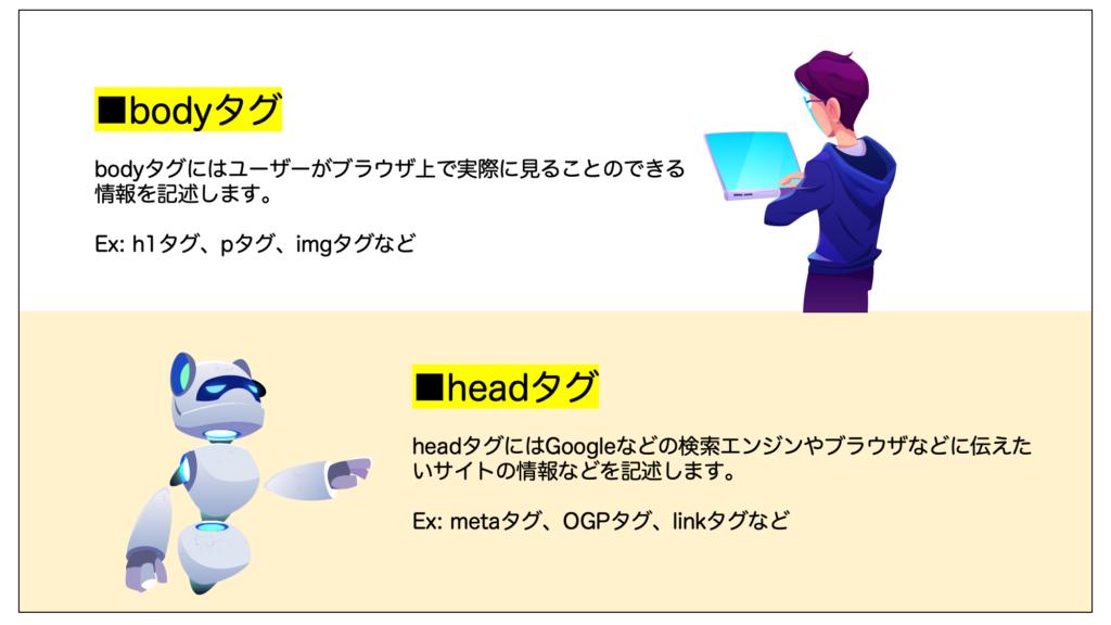 bodyタグとheadタグの役割を示した画像