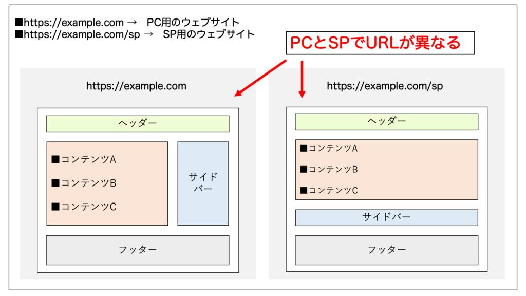 PC用とスマホ用で異なるURLのウェブサイトがある場合