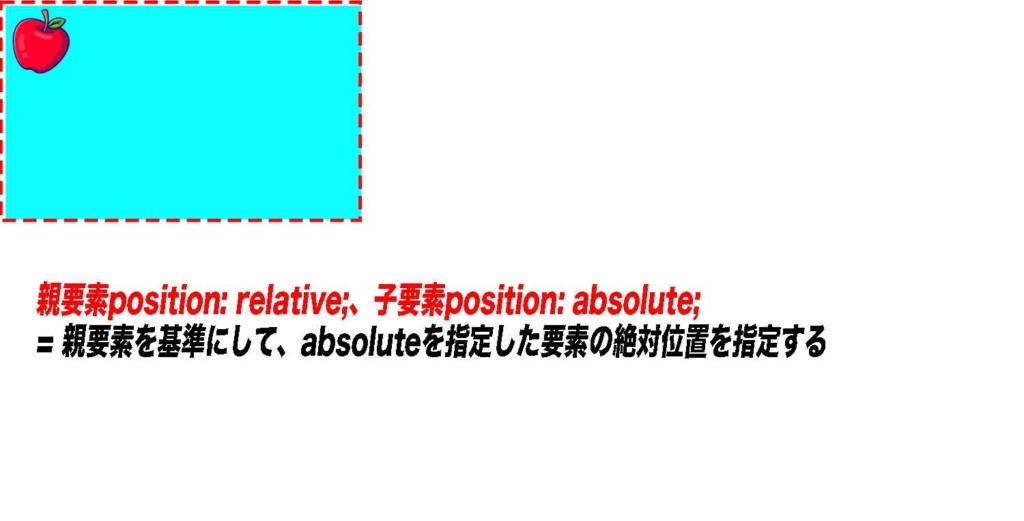 親要素position; relative;、子要素 position: absolute; = 親要素を基準にして、absoluteを指定した要素の絶対位置を指定する