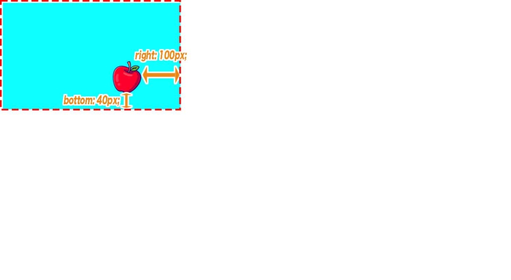 親要素position; relative;、子要素 position: absolute;、right: 100px;、bottom: 40px;を指定した結果