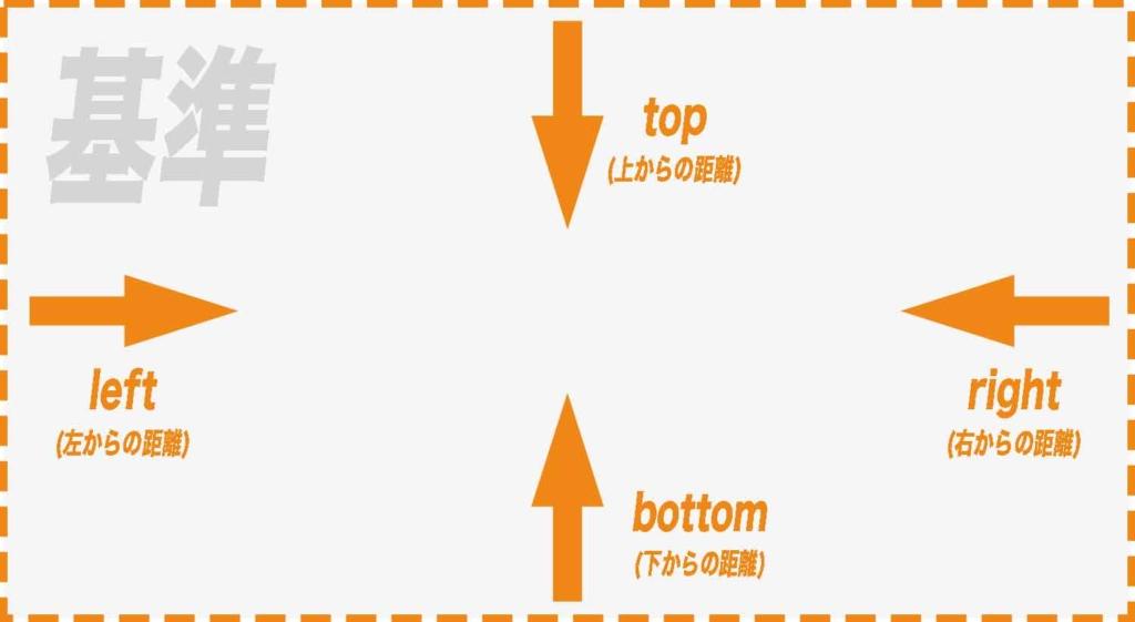 top・right・bottom・leftプロパティの位置指定イメージ