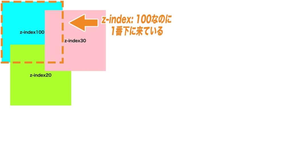 positionプロパティを指定していないが為にz-indexが効いていない例