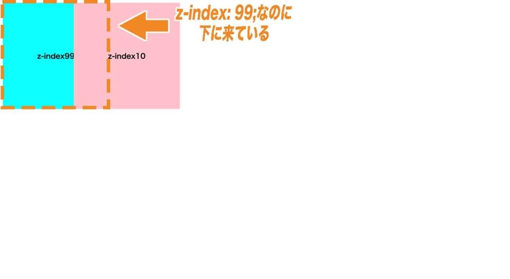 親要素にスタッキングコンテキストが生成されている為z-index:10;がz-index:99;よりも上に来ている例