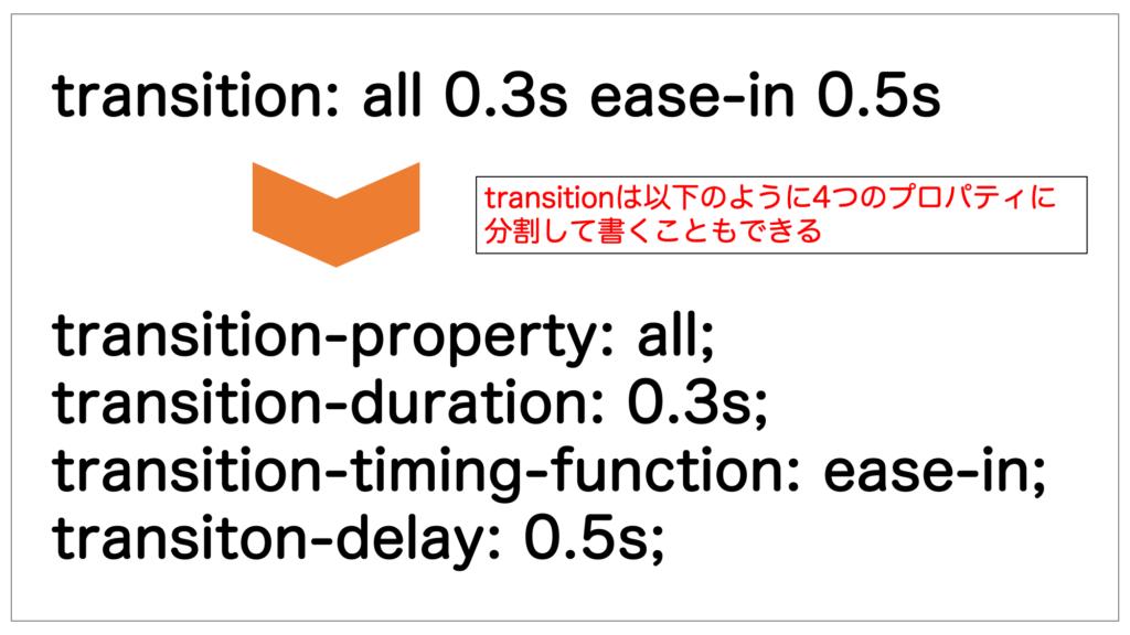 transitionプロパティを4つに分割して指定した例
